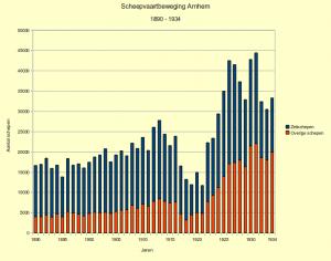 Afb: Grafiek scheepvaartbeweging Arnhem, 1900 - 1939